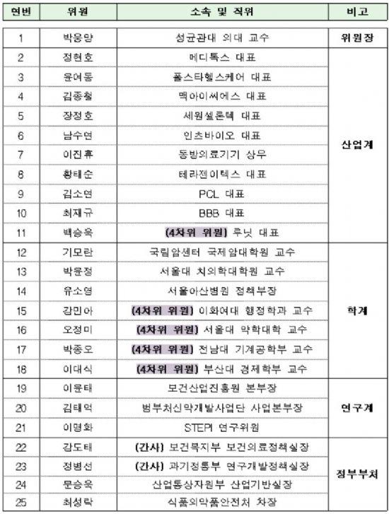 4차위 산하 헬스케어 특별위원회 위원 명단.