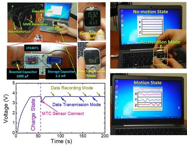자율 독립 전원을 사용해 대표적인 웨어러블 IoT 기기인 스마트워치를 구동하는 모습. 사용된 스마트워치는 프로그래밍이 가능한 텍사스 인스트루먼트사의 제품으로 개발된 자율 독립 전원을 사용해서 내장된 각종 센서를 구동하고 무선으로 측정된 정보를 실시간으로 전송했다.