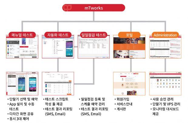 아모레퍼시픽, SK㈜ C&C 웹·앱테스트 서비스 도입