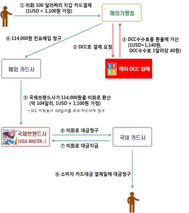 """""""해외여행 땐 원화대신 현지통화로 결제하세요"""""""