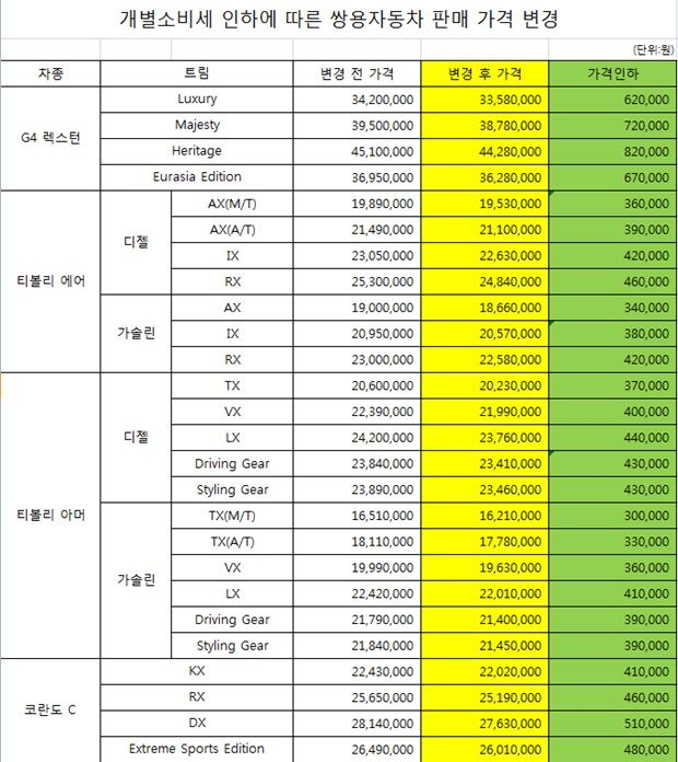 쌍용차, 개소세 인하 반영 판매가 ' 30만원~82만원 할인'