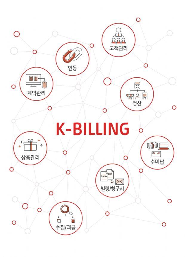 KT DS(대표 우정민)는 KT그룹의 통합업무관리시스템 구축과 운영 노하우를 담은 비즈니스 지원 솔루션 케이빌링을 개발했다고 20일 밝혔다.