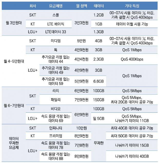 이동통신 3사 새 요금제 비교해보니 Zdnet Korea