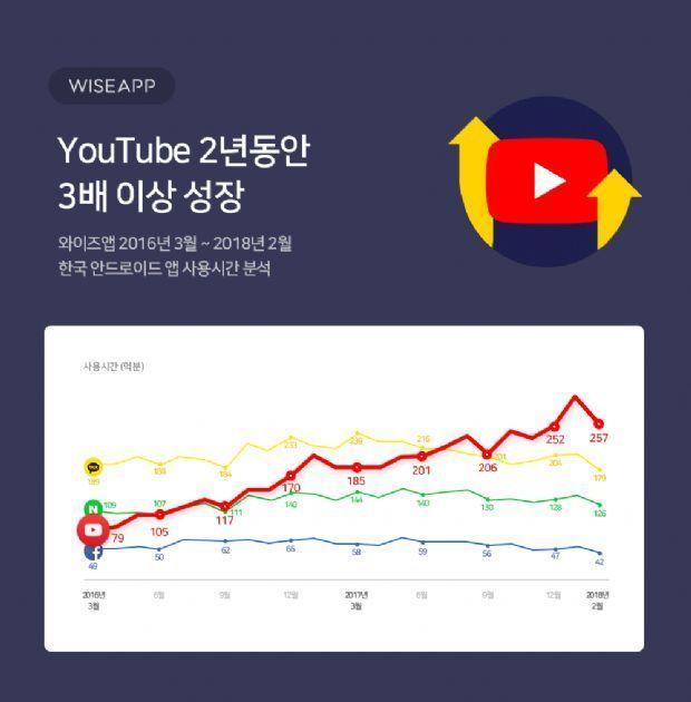 유튜브는 2년 동안 3배 이상 성장했다. (자료-와이즈앱)