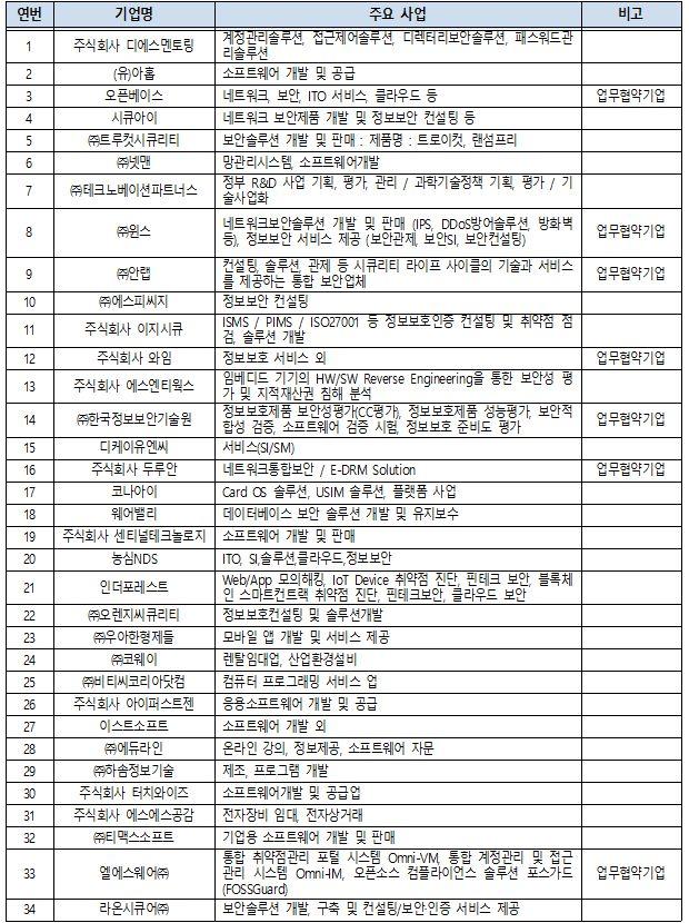 2018 하반기 정보보호 취업박람회 참가기업 목록