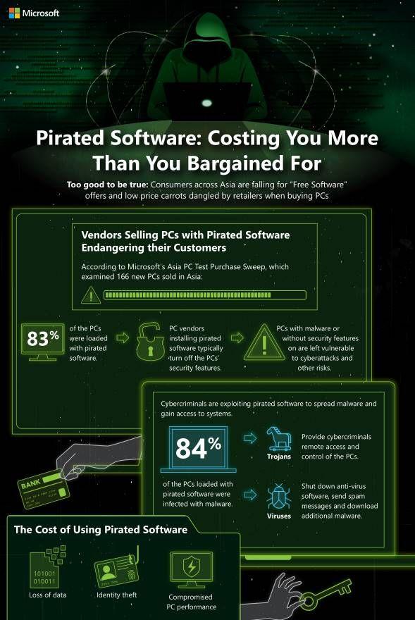 마이크로소프트가 아시아 9개국에서 구입한 166대 PC에 번들 제공되는 불법SW와 악성코드 감염비율을 조사해 만든 인포그래픽.