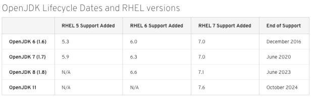 레드햇 RHEL의 오픈JDK 장기지원서비스 로드맵
