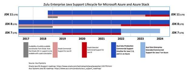 마이크로소프트는 애저 상에서 아줄 기반 오픈JDK에 장기지원서비스를 제공한다고 발표했다.