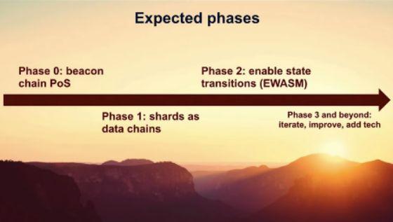세레니티 개발은 0부터 3까지 총 4단계로 이뤄진다.