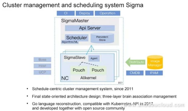 알리바바 온라인 서비스 클러스터 스케줄링 시스템 '시그마' 개념도