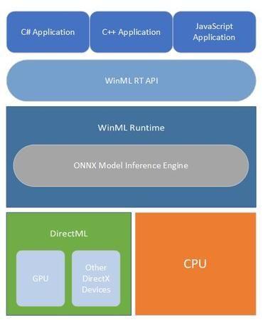 ONNX 모델 추론엔진을 포함한 윈도ML 플랫폼상의 구성요소 다이어그램. [사진=Microsoft]