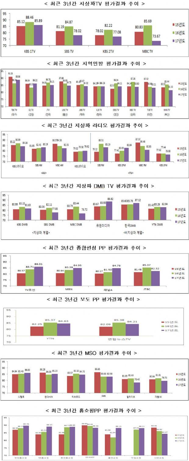 """지상파·JTBC 방송평가 '부진'...""""방송편성·심의 감점 늘어"""""""