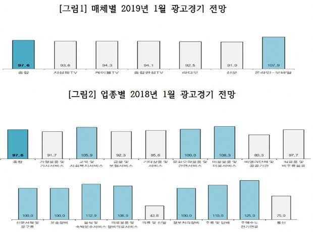 내수 경기 위축에 겨울 의류 광고비 ↓