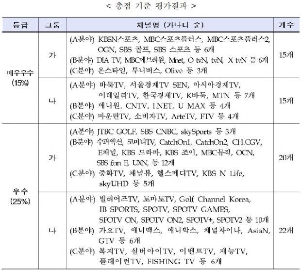 방통위, 콘텐츠 제작 역량 우수 채널 72개 공개