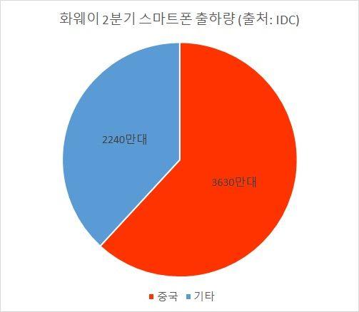 '구글 우산' 잃은 화웨이, 삼성 추격 제동걸렸다
