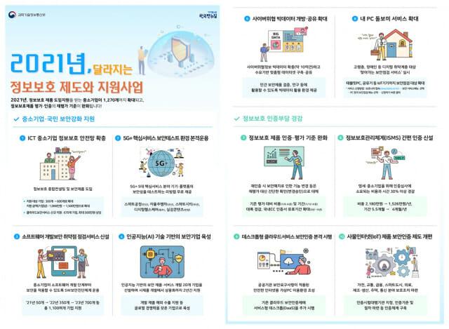 새해에 바뀔 '정보 보호'시스템과 사업은?  -ZDNet Korea