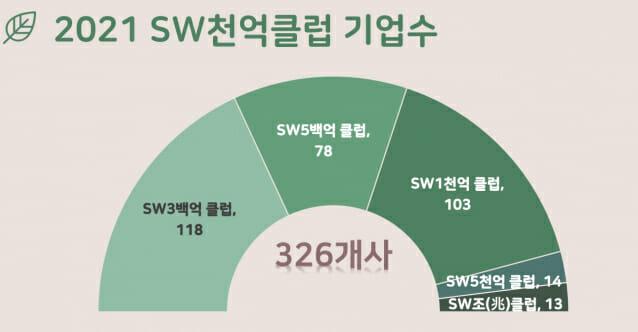 SW산업협회
